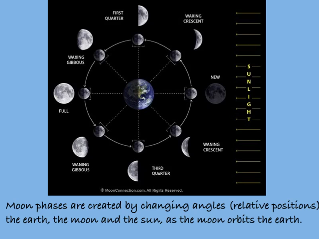 Images Of Compare Earth And Moon Worksheets Spacehero